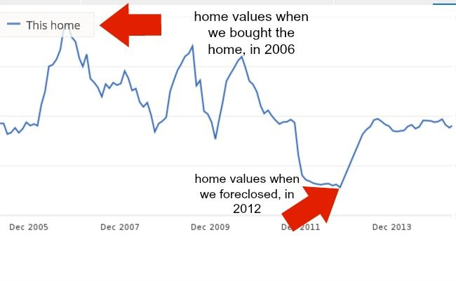 decline in home values