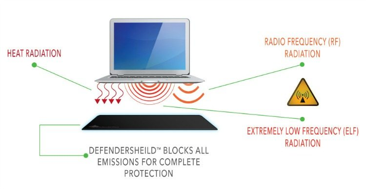 How Defender Pad Works