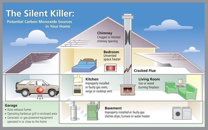Carbon Monoxide: The Silent Killer | Have you ever conducted a home safety inspection in your house? Keep these steps in mind to protect against fire and carbon monoxide poisoning!