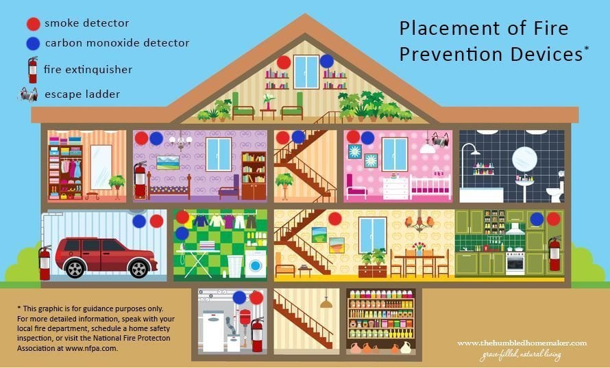 home fire safety